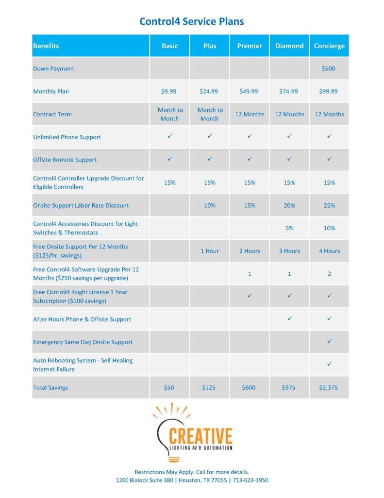 Creative LAVA Control4 Service Plans
